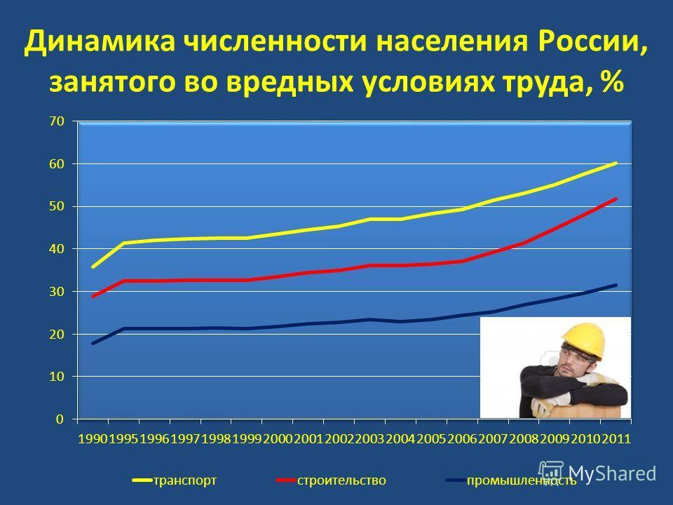 Динамика численности населения России, занятого во вредных условиях труда, %