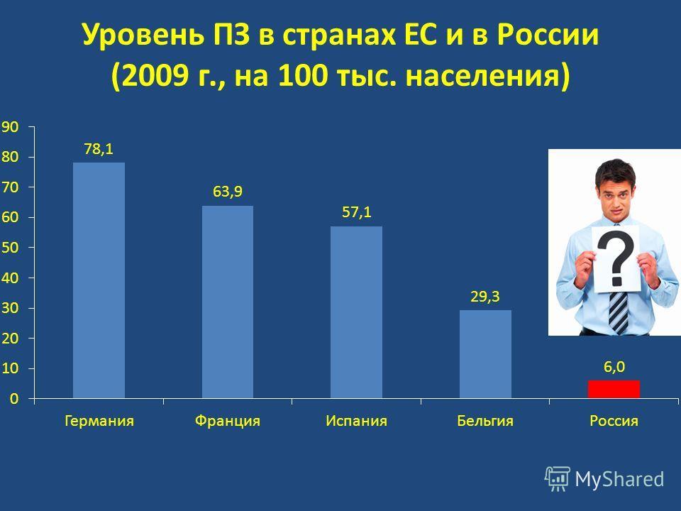 Уровень ПЗ в странах ЕС и в России (2009 г., на 100 тыс. населения)