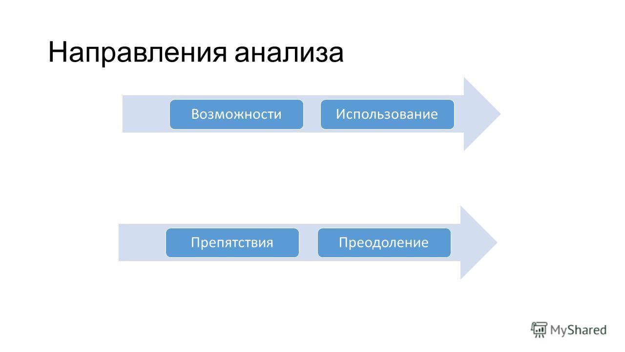 Направления анализа Возможности ИспользованиеПрепятствия Преодоление
