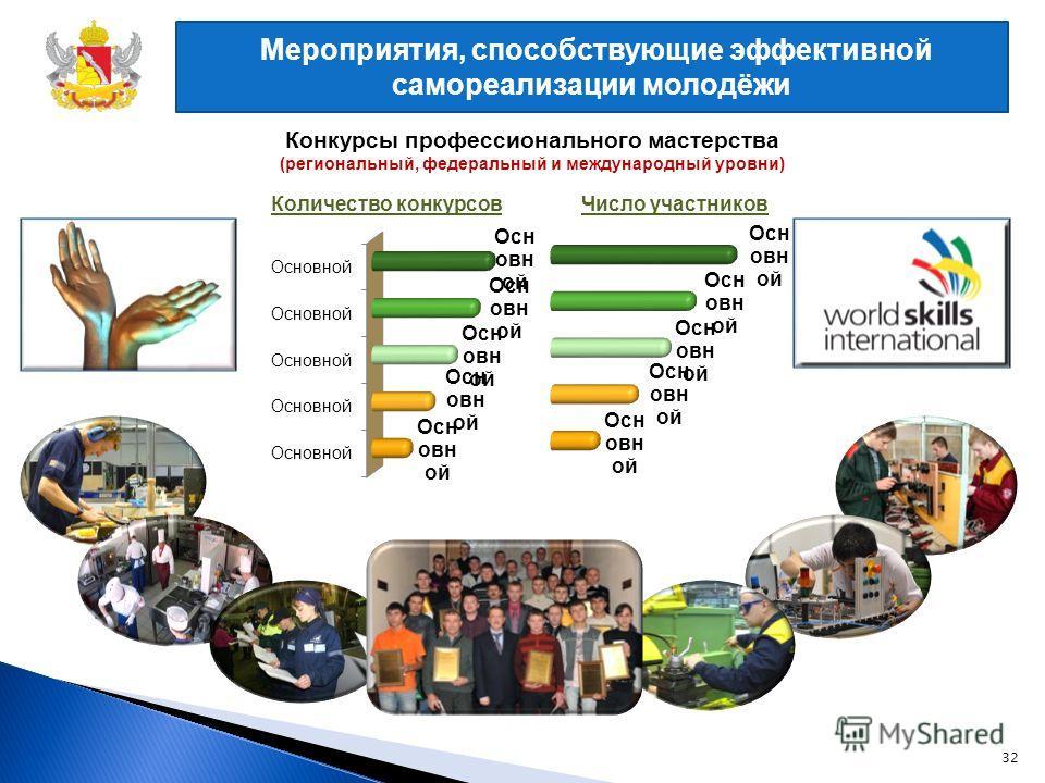 Мероприятия, способствующие эффективной самореализации молодёжи Конкурсы профессионального мастерства (региональный, федеральный и международный уровни) Количество конкурсов Число участников 32
