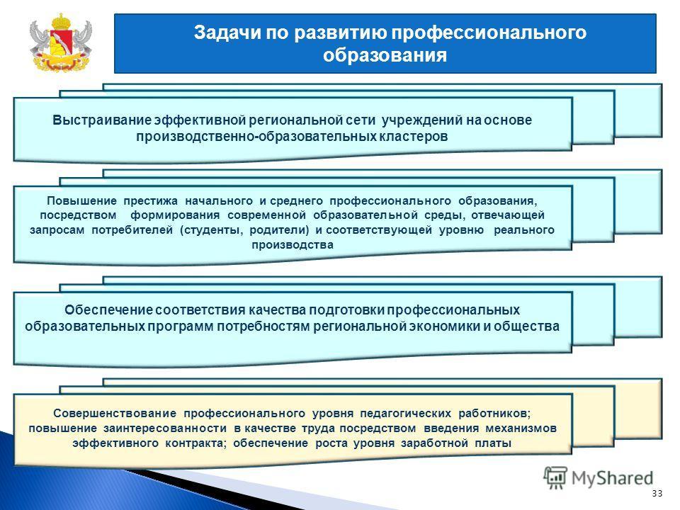 Задачи по развитию профессионального образования Выстраивание эффективной региональной сети учреждений на основе производственно-образовательных кластеров Обеспечение соответствия качества подготовки профессиональных образовательных программ потребно