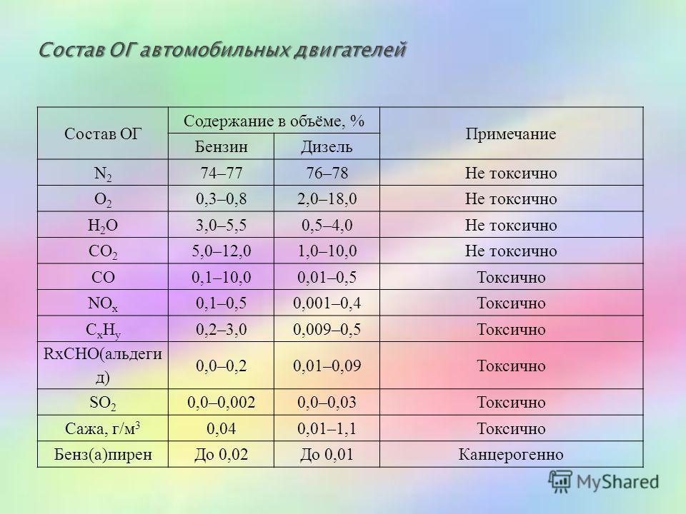 Состав ОГ Содержание в объёме, % Примечание Бензин Дизель N2N2 74–7776–78Не токсично O2O2 0,3–0,82,0–18,0Не токсично H2OH2O3,0–5,50,5–4,0Не токсично CO 2 5,0–12,01,0–10,0Не токсично CO0,1–10,00,01–0,5Токсично NO x 0,1–0,50,001–0,4Токсично CxHyCxHy 0,