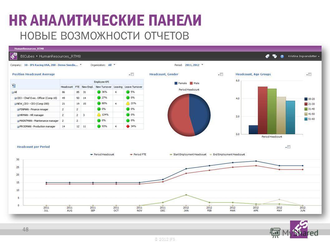 HR АНАЛИТИЧЕСКИЕ ПАНЕЛИ НОВЫЕ ВОЗМОЖНОСТИ ОТЧЕТОВ 48 © 2012 IFS