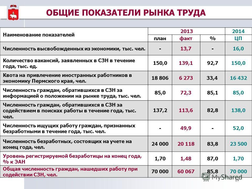 19 Наименование показателей 20132014 планфакт%ЦП Численность высвобожденных из экономики, тыс. чел.-13,7-16,0 Количество вакансий, заявленных в СЗН в течение года, тыс. ед. 150,0139,192,7150,0 Квота на привлечение иностранных работников в экономику П