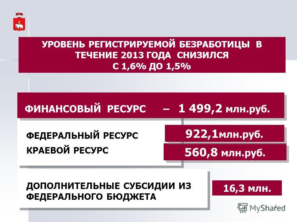 ФЕДЕРАЛЬНЫЙ РЕСУРС КРАЕВОЙ РЕСУРС ФЕДЕРАЛЬНЫЙ РЕСУРС КРАЕВОЙ РЕСУРС 560,8 млн.руб. 922,1 млн.руб. ФИНАНСОВЫЙ РЕСУРС – 1 499,2 млн.руб. 16,3 млн. ДОПОЛНИТЕЛЬНЫЕ CУБСИДИИ ИЗ ФЕДЕРАЛЬНОГО БЮДЖЕТА ДОПОЛНИТЕЛЬНЫЕ CУБСИДИИ ИЗ ФЕДЕРАЛЬНОГО БЮДЖЕТА 2 УРОВЕНЬ