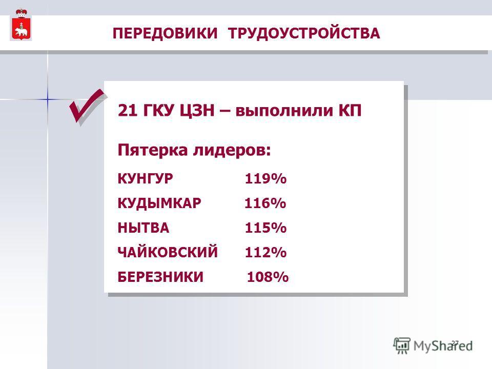 27 21 ГКУ ЦЗН – выполнили КП Пятерка лидеров: КУНГУР 119% КУДЫМКАР 116% НЫТВА 115% ЧАЙКОВСКИЙ 112% БЕРЕЗНИКИ 108% 21 ГКУ ЦЗН – выполнили КП Пятерка лидеров: КУНГУР 119% КУДЫМКАР 116% НЫТВА 115% ЧАЙКОВСКИЙ 112% БЕРЕЗНИКИ 108% ПЕРЕДОВИКИ ТРУДОУСТРОЙСТВ