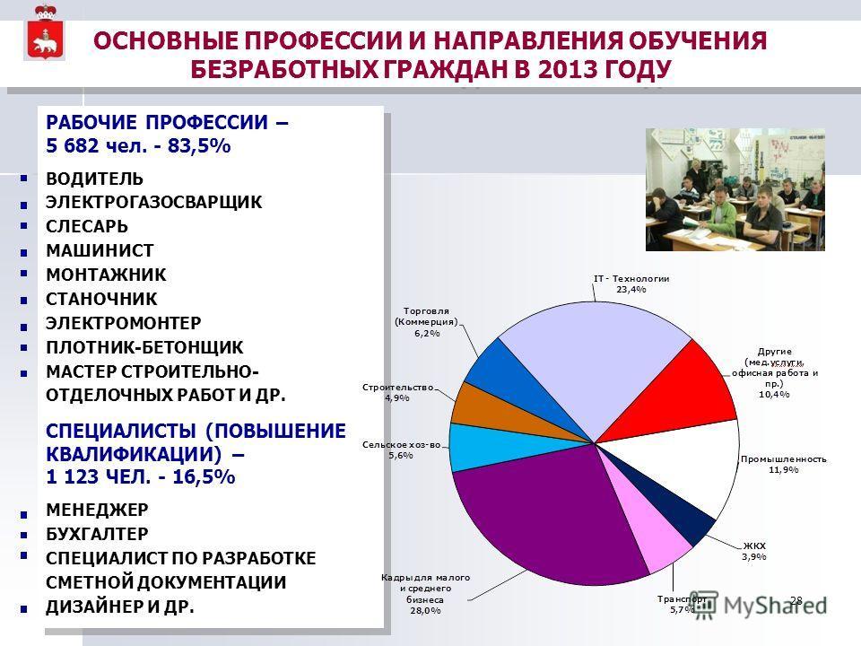 28 РАБОЧИЕ ПРОФЕССИИ – 5 682 чел. - 83,5% ВОДИТЕЛЬ ЭЛЕКТРОГАЗОСВАРЩИК СЛЕСАРЬ МАШИНИСТ МОНТАЖНИК СТАНОЧНИК ЭЛЕКТРОМОНТЕР ПЛОТНИК-БЕТОНЩИК МАСТЕР СТРОИТЕЛЬНО- ОТДЕЛОЧНЫХ РАБОТ И ДР. СПЕЦИАЛИСТЫ (ПОВЫШЕНИЕ КВАЛИФИКАЦИИ) – 1 123 ЧЕЛ. - 16,5% МЕНЕДЖЕР БУ