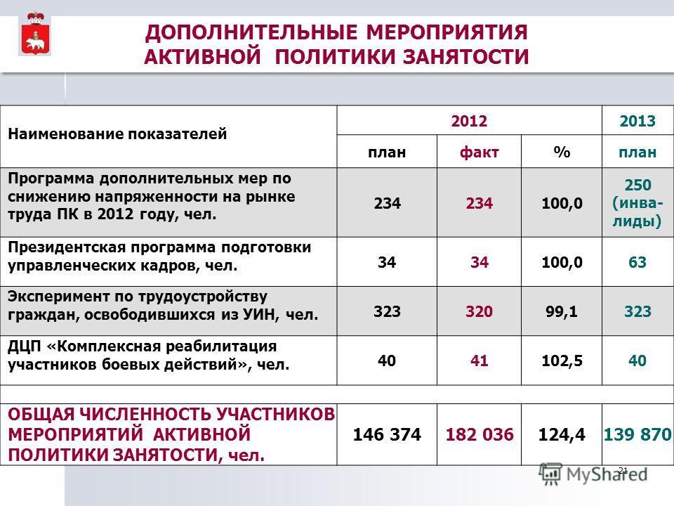 21 Наименование показателей 20122013 планфакт%план Программа дополнительных мер по снижению напряженности на рынке труда ПК в 2012 году, чел. 234 100,0 250 (инва- лиды) Президентская программа подготовки управленческих кадров, чел. 34 100,063 Экспери