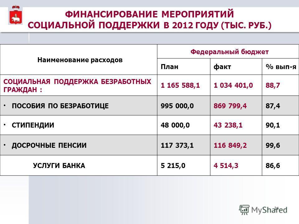 24 Наименование расходов Федеральный бюджет Планфакт% вып-я СОЦИАЛЬНАЯ ПОДДЕРЖКА БЕЗРАБОТНЫХ ГРАЖДАН : 1 165 588,11 034 401,088,7 ПОСОБИЯ ПО БЕЗРАБОТИЦЕ995 000,0869 799,487,4 СТИПЕНДИИ48 000,043 238,190,1 ДОСРОЧНЫЕ ПЕНСИИ117 373,1116 849,299,6 УСЛУГИ