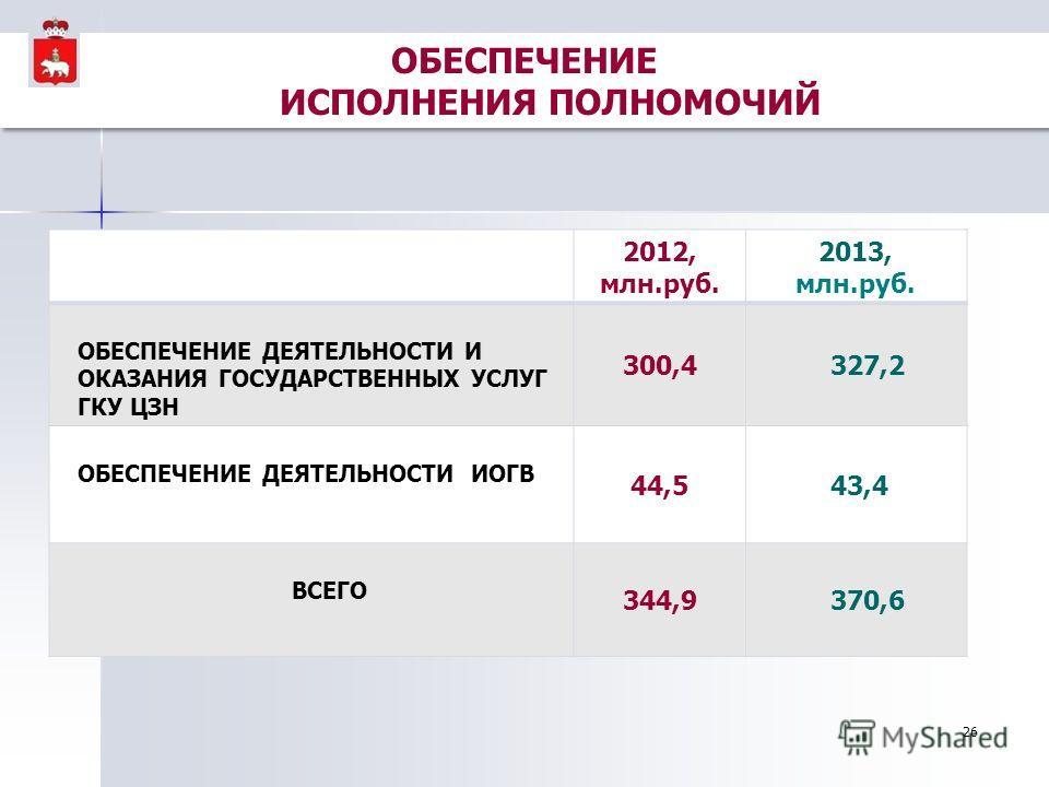 ОБЕСПЕЧЕНИЕ ИСПОЛНЕНИЯ ПОЛНОМОЧИЙ 2012, млн.руб. 2013, млн.руб. ОБЕСПЕЧЕНИЕ ДЕЯТЕЛЬНОСТИ И ОКАЗАНИЯ ГОСУДАРСТВЕННЫХ УСЛУГ ГКУ ЦЗН 300,4 327,2 ОБЕСПЕЧЕНИЕ ДЕЯТЕЛЬНОСТИ ИОГВ 44,5 43,4 ВСЕГО 344,9 370,6 26