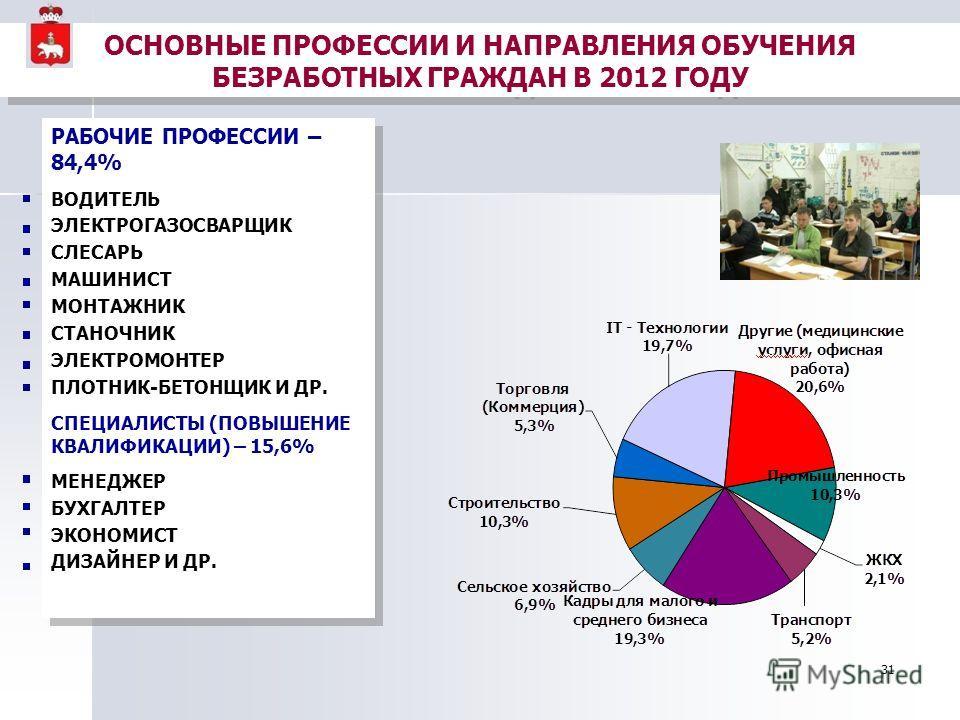 31 ОСНОВНЫЕ ПРОФЕССИИ И НАПРАВЛЕНИЯ ОБУЧЕНИЯ БЕЗРАБОТНЫХ ГРАЖДАН В 2012 ГОДУ РАБОЧИЕ ПРОФЕССИИ – 84,4% ВОДИТЕЛЬ ЭЛЕКТРОГАЗОСВАРЩИК СЛЕСАРЬ МАШИНИСТ МОНТАЖНИК СТАНОЧНИК ЭЛЕКТРОМОНТЕР ПЛОТНИК-БЕТОНЩИК И ДР. СПЕЦИАЛИСТЫ (ПОВЫШЕНИЕ КВАЛИФИКАЦИИ) – 15,6%
