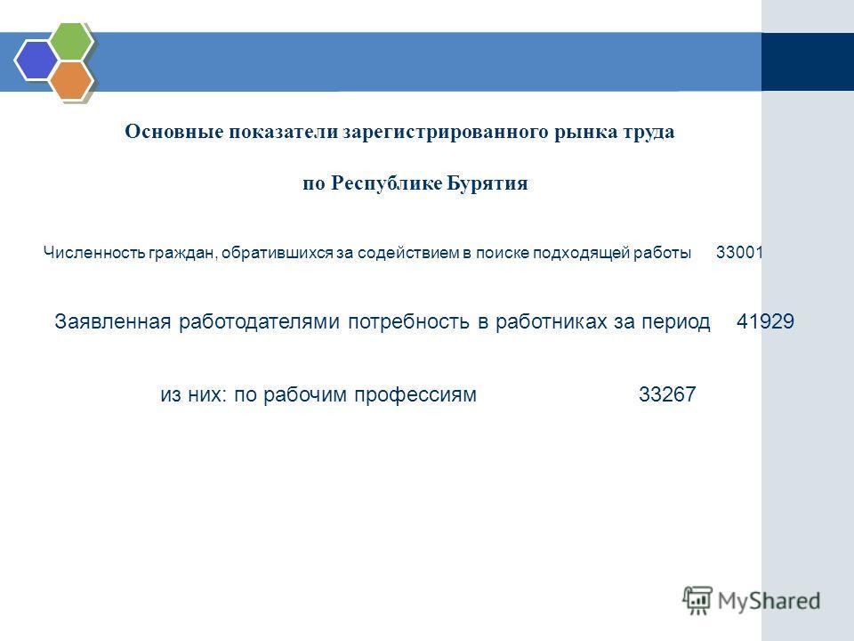Основные показатели зарегистрированного рынка труда по Республике Бурятия Численность граждан, обратившихся за содействием в поиске подходящей работы 33001 Заявленная работодателями потребность в работниках за период 41929 из них: по рабочим професси