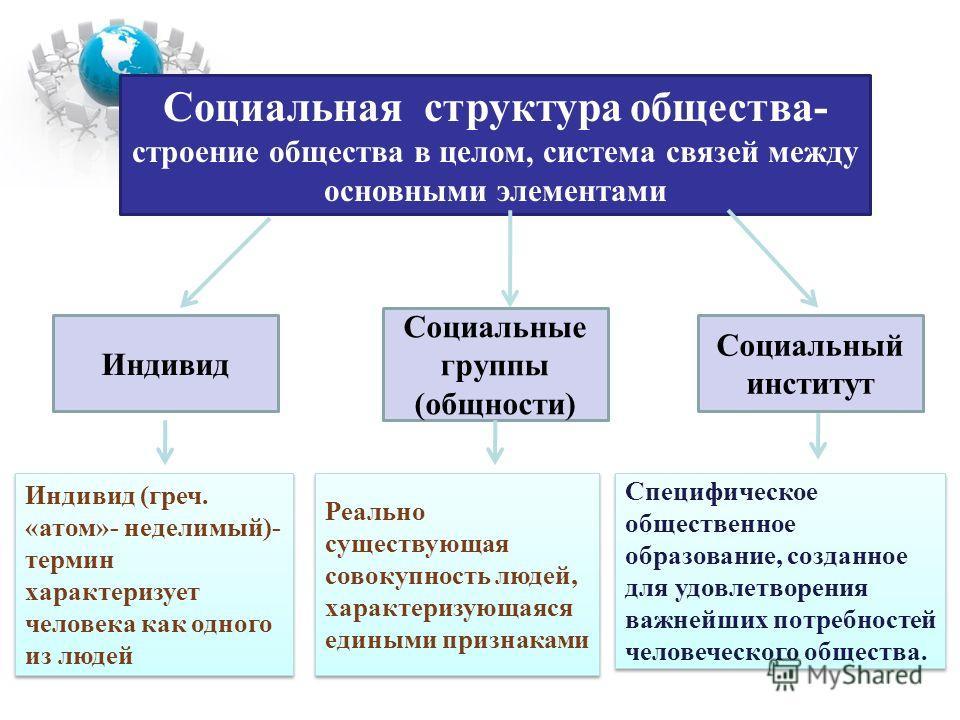 Социальная структура общества- строение общества в целом, система связей между основными элементами Индивид Социальные группы (общности) Социальный институт Реально существующая совокупность людей, характеризующаяся едиными признаками Специфическое о
