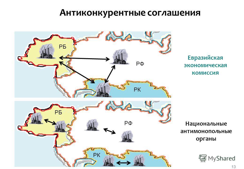 13 Национальные антимонопольные органы Евразийская экономическая комиссия РФ РБ Антиконкурентные соглашения РФ РК РБ