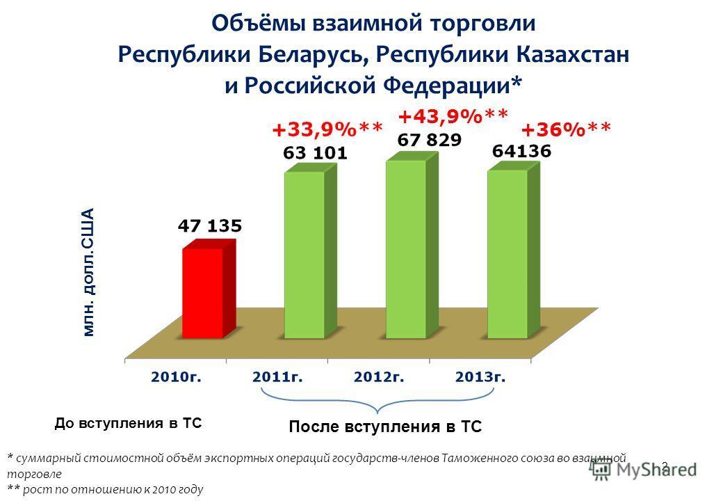 Объёмы взаимной торговли Республики Беларусь, Республики Казахстан и Российской Федерации* млн. долл.США +43,9%** * суммарный стоимостной объём экспортных операций государств-членов Таможенного союза во взаимной торговле ** рост по отношению к 2010 г