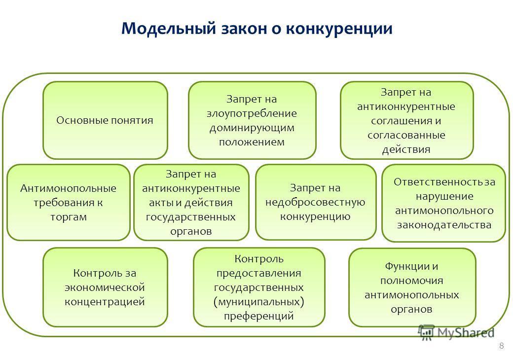 7 Основные понятия Запрет на антиконкурентные акты и действия государственных органов Запрет на антиконкурентные соглашения и согласованные действия Запрет на недобросовестную конкуренцию Запрет на злоупотребление доминирующим положением Контроль за
