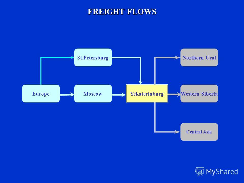 FREIGHT FLOWS MoscowWestern Siberia St.Petersburg Central Asia Yekaterinburg Europe Northern Ural