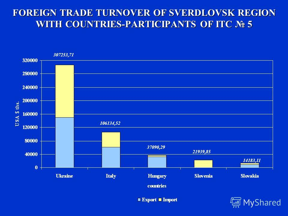 FOREIGN TRADE TURNOVER OF SVERDLOVSK REGION WITH COUNTRIES-PARTICIPANTS OF ITC 5 307253,71 106134,52 37090,29 21939,85 14183,11