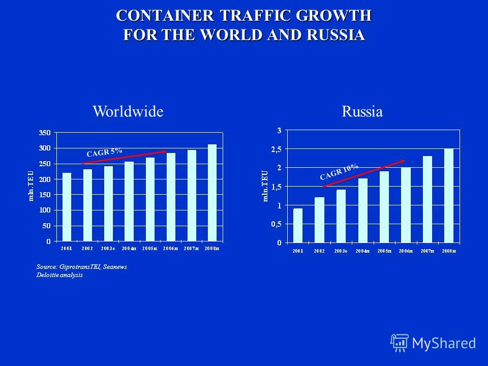 CONTAINER TRAFFIC GROWTH FOR THE WORLD AND RUSSIA CAGR 5% CAGR 10% WorldwideRussia Source: GiprotransTEI, Seanews Deloitte analysis