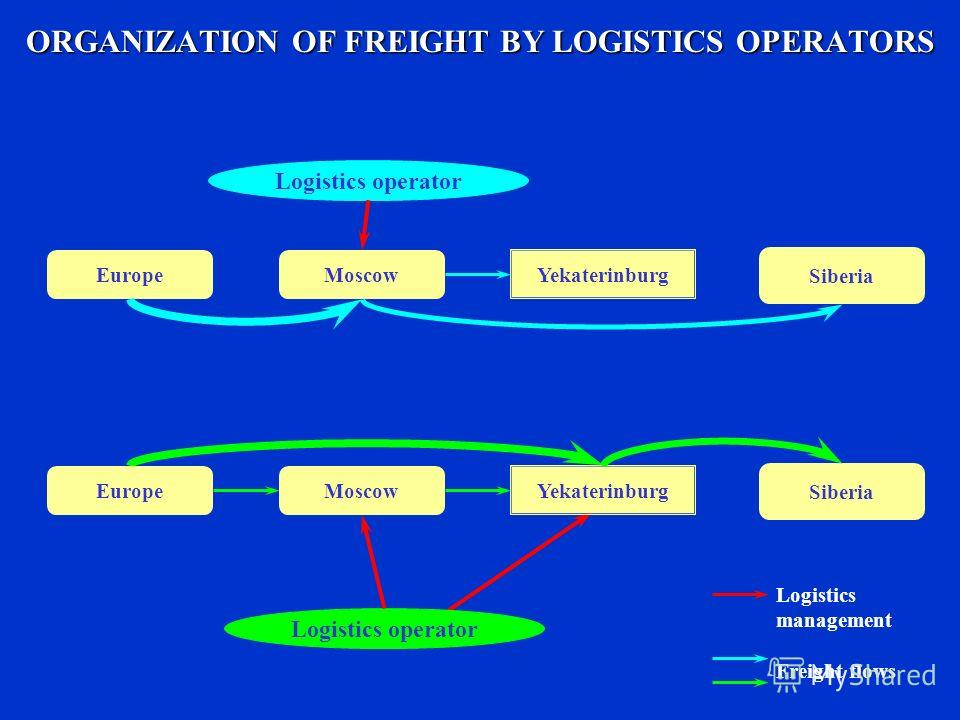 ORGANIZATION OF FREIGHT BY LOGISTICS OPERATORS Moscow Yekaterinburg Europe Siberia Logistics operator Logistics management Freight flows Logistics operator Moscow Yekaterinburg Europe Siberia
