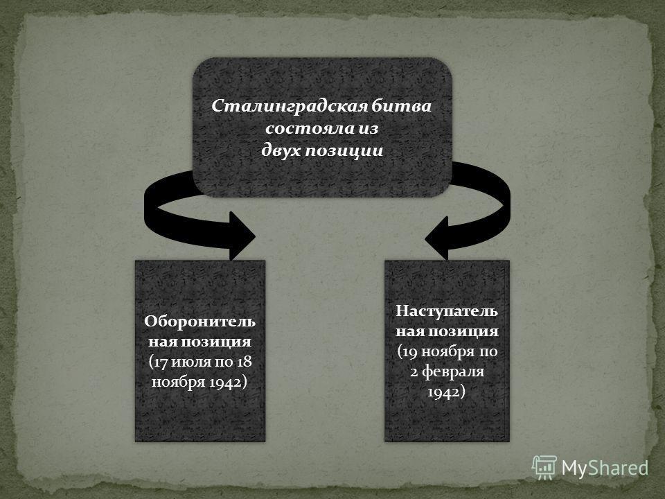 Оборонитель ная позиция (17 июля по 18 ноября 1942) Оборонитель ная позиция (17 июля по 18 ноября 1942) Наступатель ная позиция (19 ноября по 2 февраля 1942) Наступатель ная позиция (19 ноября по 2 февраля 1942) Сталинградская битва состояла из двух