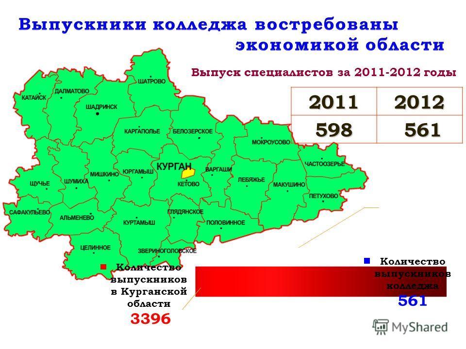 20112012598 561 561 Выпуск специалистов за 2011-2012 годы