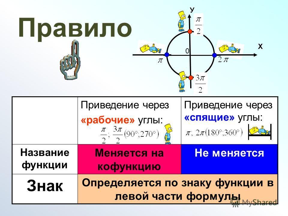 Правило Приведение через «рабочие» углы: Приведение через «спящие» углы: Название функции Меняется на кофункцию Не меняется Знак Определяется по знаку функции в левой части формулы 0 У Х