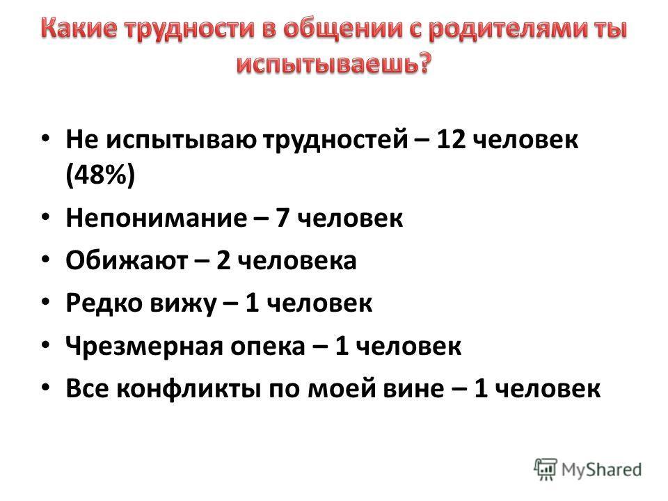 Не испытываю трудностей – 12 человек (48%) Непонимание – 7 человек Обижают – 2 человека Редко вижу – 1 человек Чрезмерная опека – 1 человек Все конфликты по моей вине – 1 человек