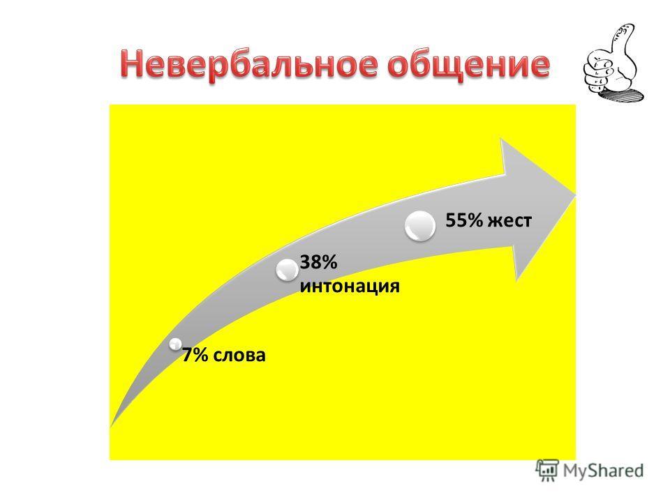 7% слова 38% интонация 55% жест