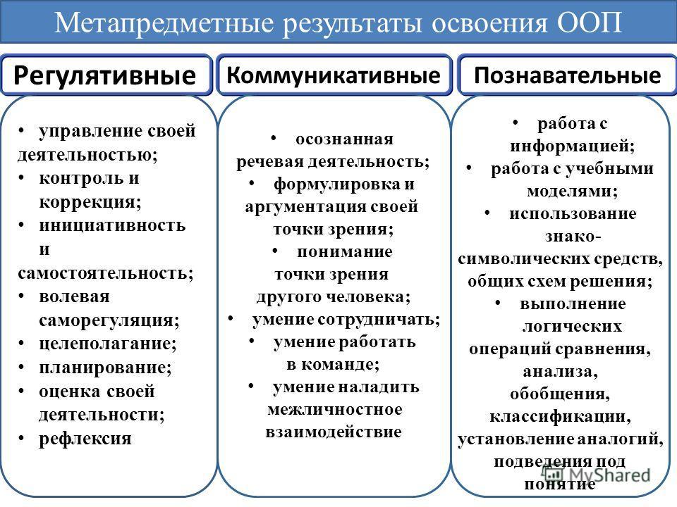 Регулятивные Коммуникативные Познавательные осознанная речевая деятельность; формулировка и аргументация своей точки зрения; понимание точки зрения другого человека; умение сотрудничать; умение работать в команде; умение наладить межличностное взаимо