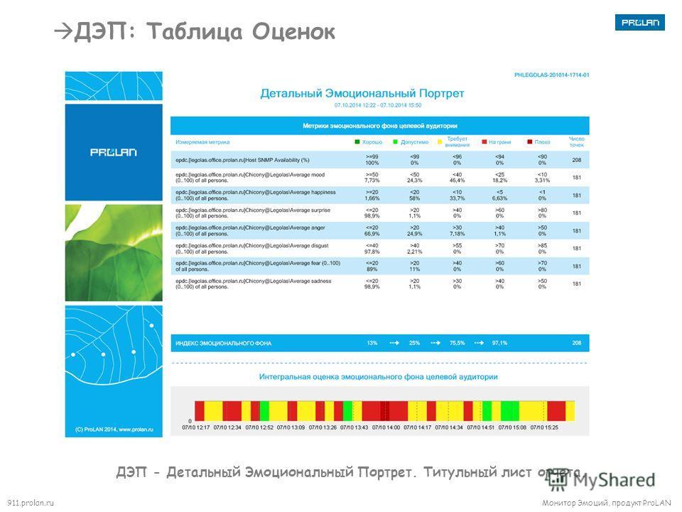 911.prolan.ru Монитор Эмоций, продукт ProLAN ДЭП: Таблица Оценок ДЭП - Детальный Эмоциональный Портрет. Титульный лист отчета.