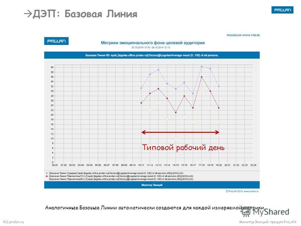 911.prolan.ru Монитор Эмоций, продукт ProLAN ДЭП: Базовая Линия Аналогичные Базовые Линии автоматически создаются для каждой измеряемой метрики. Типовой рабочий день