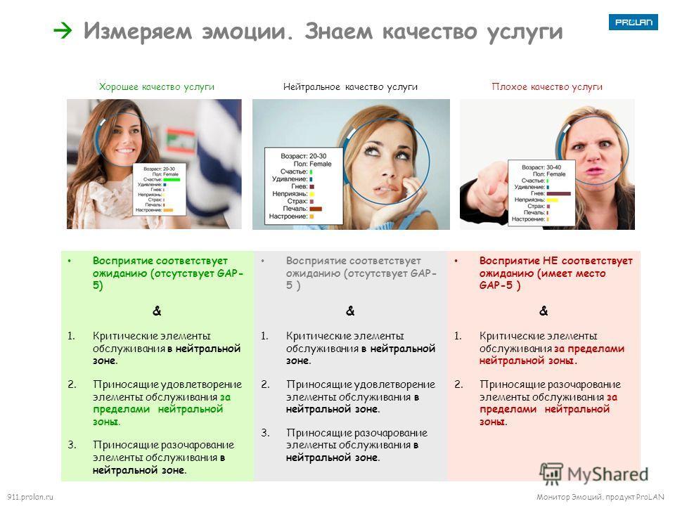 911.prolan.ru Монитор Эмоций, продукт ProLAN Измеряем эмоции. Знаем качество услуги Восприятие соответствует ожиданию (отсутствует GAP- 5) & 1. Критические элементы обслуживания в нейтральной зоне. 2. Приносящие удовлетворение элементы обслуживания з