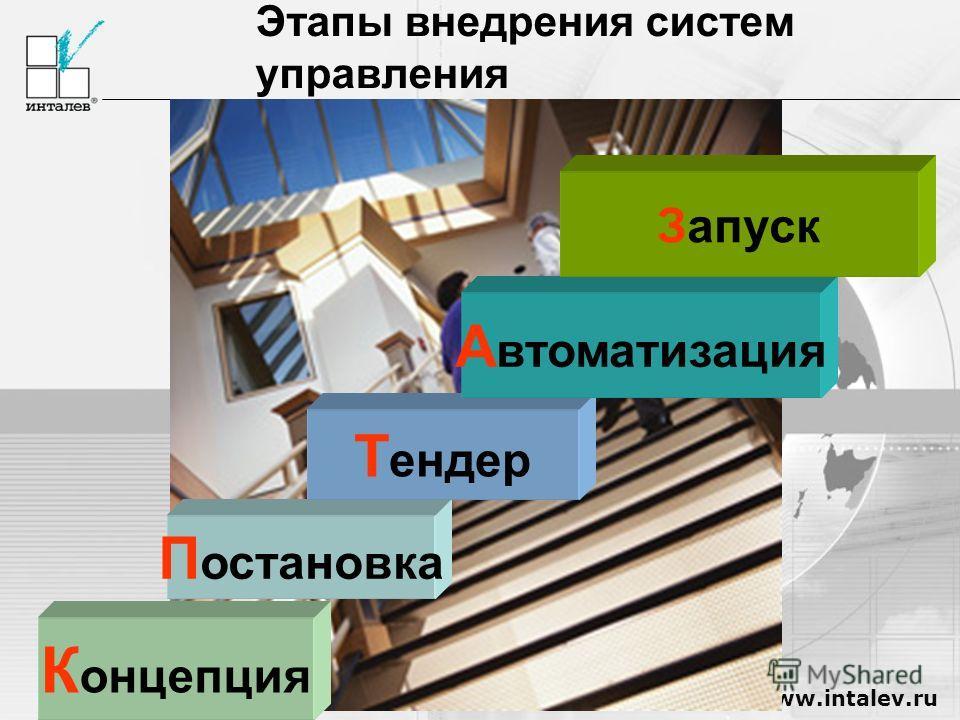 www.intalev.ru Этапы внедрения систем управления К онцепция П остановка Т ендер А втоматизация Запуск