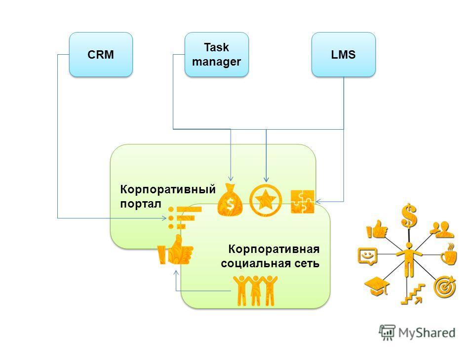 CRM Task manager LMS Корпоративный портал Корпоративный портал Корпоративная социальная сеть