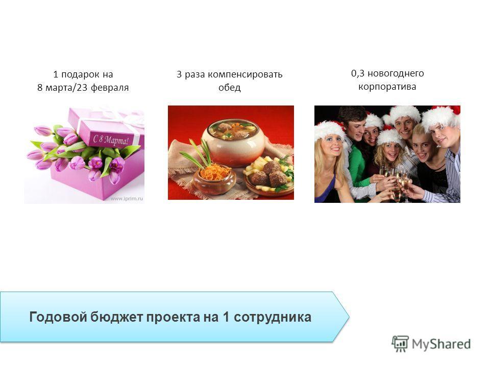 1 подарок на 8 марта/23 февраля 3 раза компенсировать обед 0,3 новогоднего корпоратива Годовой бюджет проекта на 1 сотрудника
