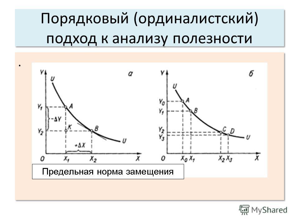 Порядковый (ординалистский) подход к анализу полезности..