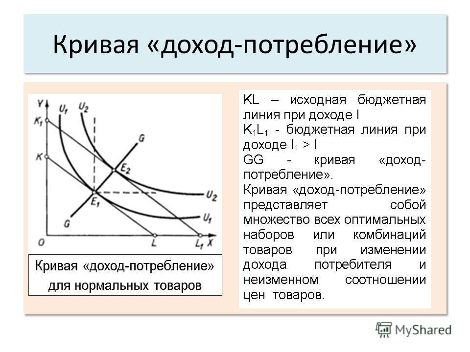 Кривая «доход-потребление».