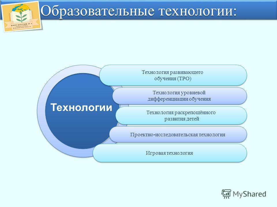 Технология развивающего обучения (ТРО) Технология развивающего обучения (ТРО) Технология раскрепощённого развития детей Технология раскрепощённого развития детей Проектно-исследовательская технология Технология уровневой дифференциации обучения Техно