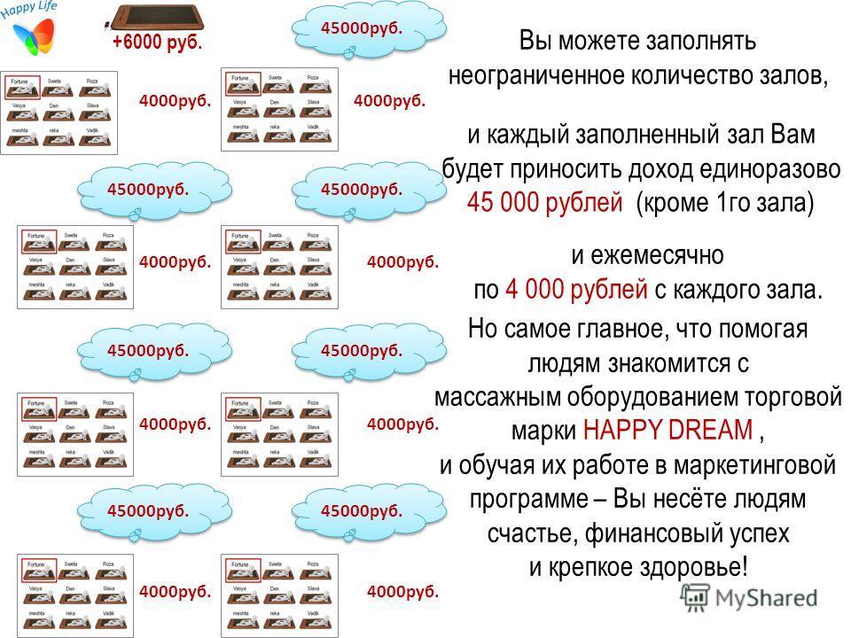 и каждый заполненный зал Вам будет приносить доход единоразово 45 000 рублей (кроме 1 го зала) и ежемесячно по 4 000 рублей с каждого зала. Вы можете заполнять неограниченное количество залов, Но самое главное, что помогая людям знакомится с массажны