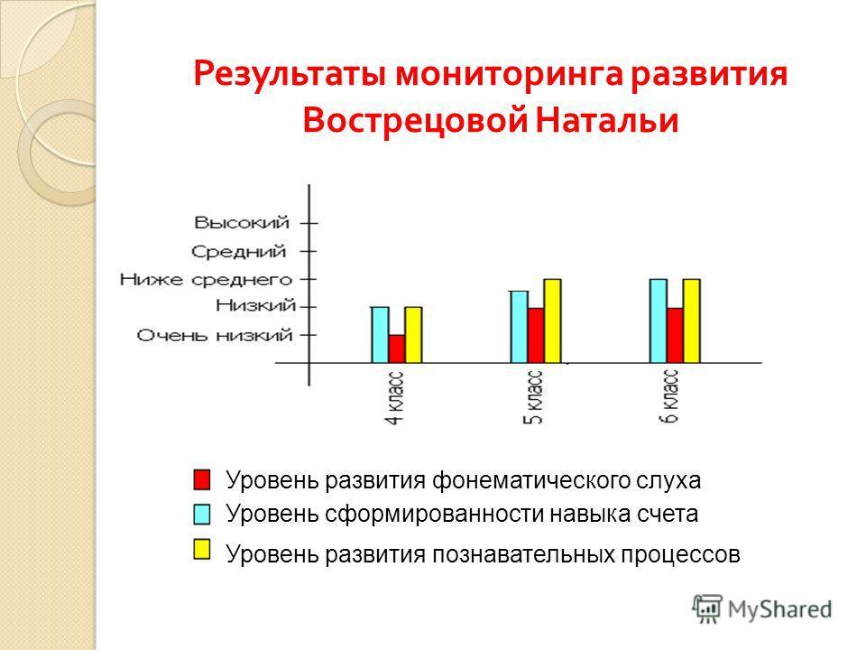 Результаты мониторинга развития Вострецовой Натальи Уровень сформированности навыка счета Уровень развития познавательных процессов Уровень развития фонематического слуха