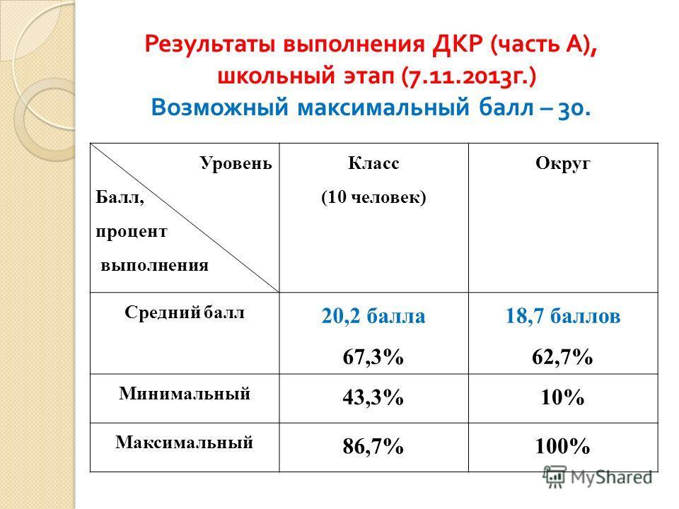 Результаты выполнения ДКР ( часть А ), школьный этап (7.11.2013 г.) Возможный максимальный балл – 30. Уровень Балл, процент выполнения Класс (10 человек) Округ Средний балл 20,2 балла 67,3% 18,7 баллов 62,7% Минимальный 43,3%10% Максимальный 86,7%100