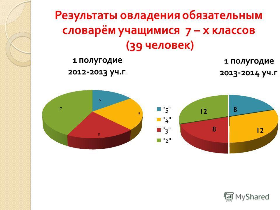Результаты овладения обязательным словарём учащимися 7 – х классов (39 человек )