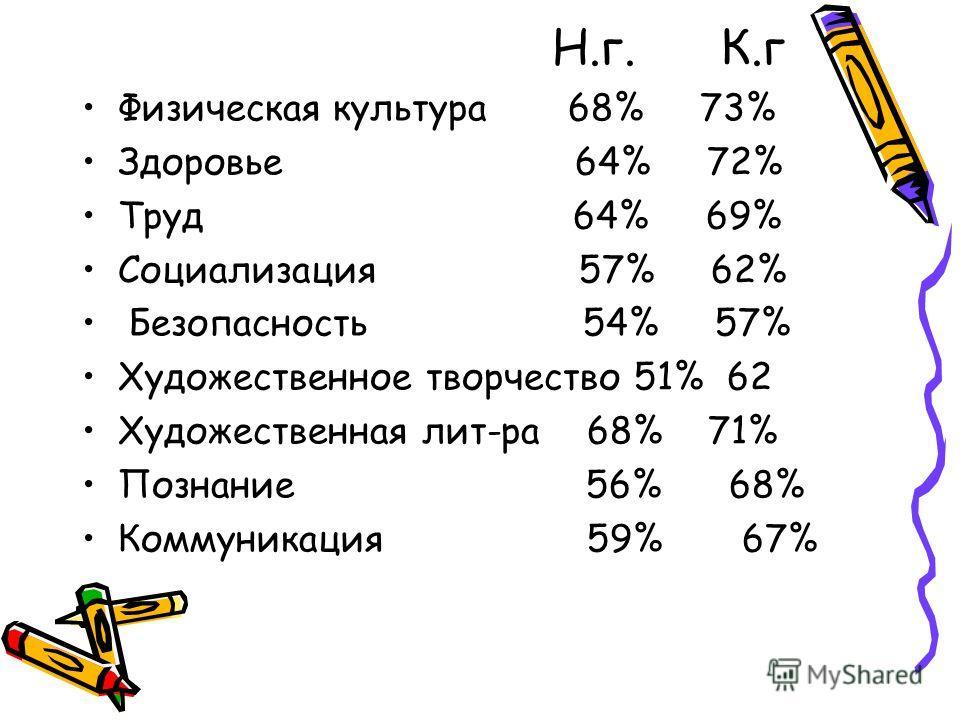 Н.г. К.г Физическая культура 68% 73% Здоровье 64% 72% Труд 64% 69% Социализация 57% 62% Безопасность 54% 57% Художественное творчество 51% 62 Художественная лит-ра 68% 71% Познание 56% 68% Коммуникация 59% 67%