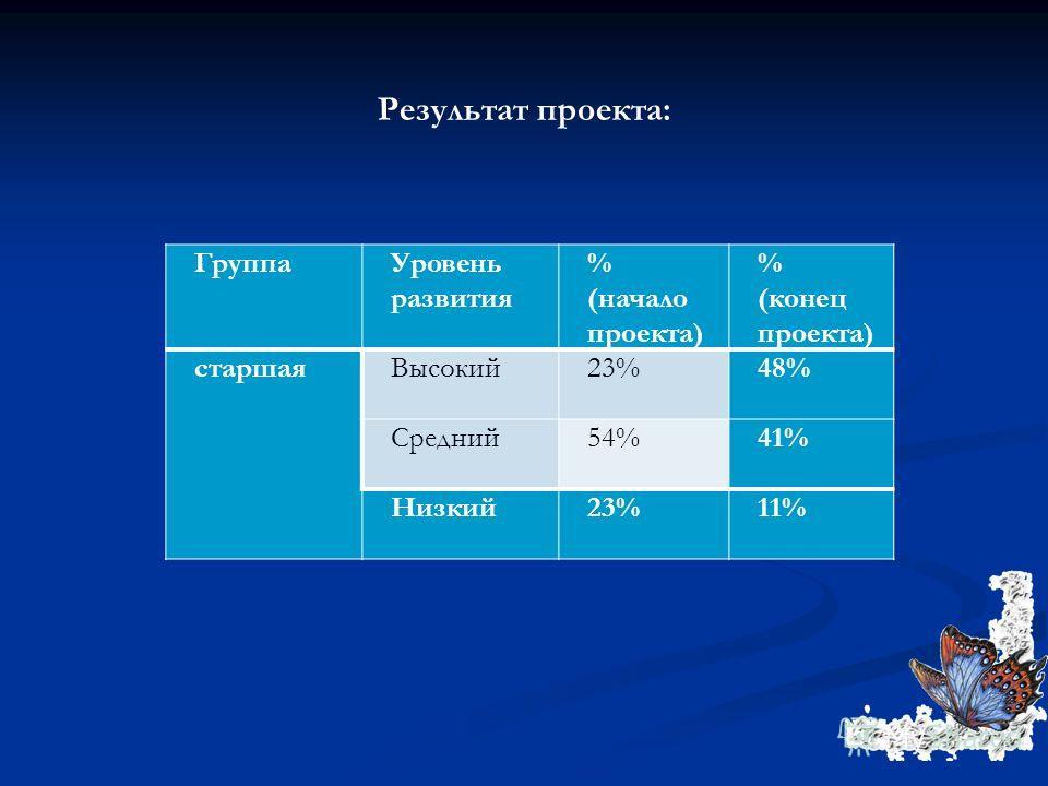 Результат проекта: Группа Уровень развития % (начало проекта) % (конец проекта) старшая Высокий 23%48% Средний 54%41% Низкий 23%11%
