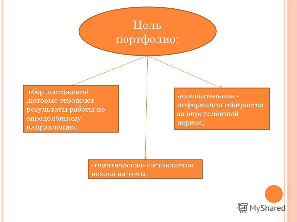Цель портфолио: -сбор достижений,которые отражают результаты работы по определённому направлению; -накопительная - информация собирается за определённый период; -тематическая- составляется исходя из темы;