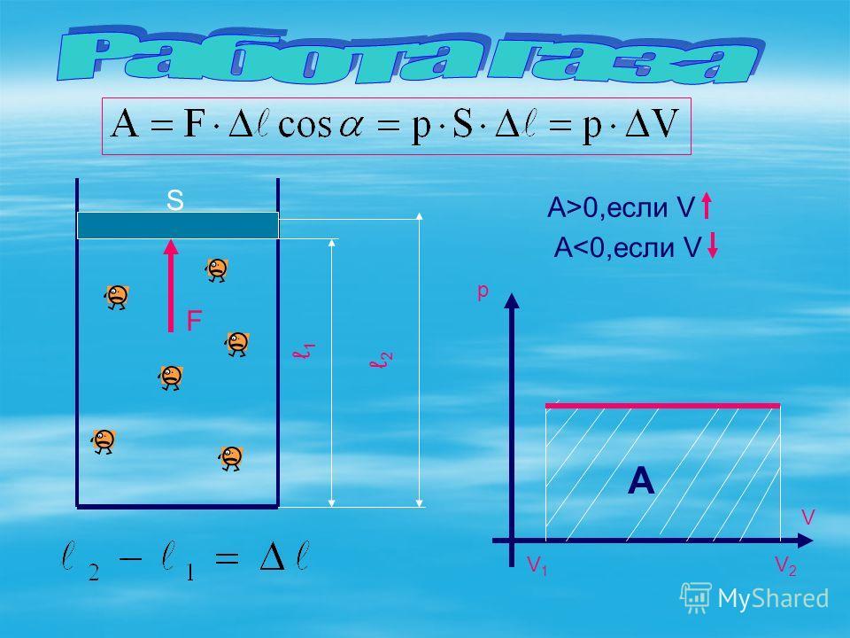 F S 1 2 р V2V2 V1V1 V A А>0,если V A