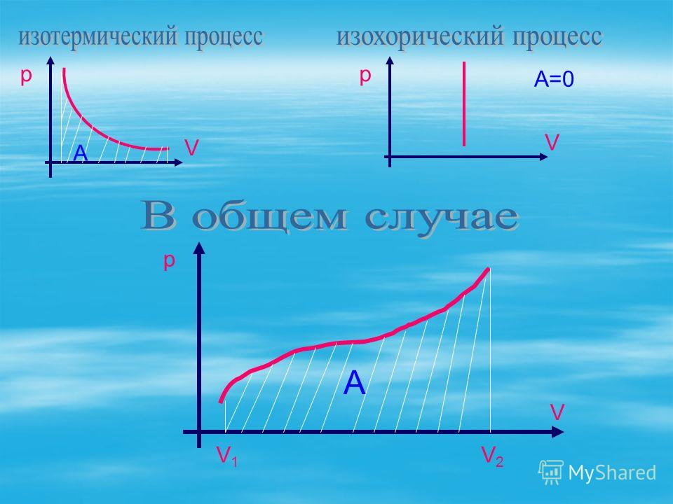 р V A р V A=0 р V A V1V1 V2V2