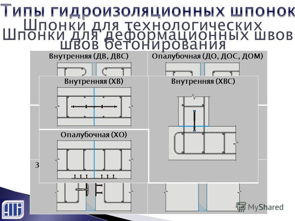 Шпонки для деформационных швов Внутренняя (ДВ, ДВС)Опалубочная (ДО, ДОС, ДОМ) Защитная (ДЗ)Внутренняя (ТАРАКАН) Защитная специальная (ДЗС)Ремонтная (ДР) Шпонки для технологических швов бетонирования Внутренняя (ХВ)Внутренняя (ХВС) Опалубочная (ХО)