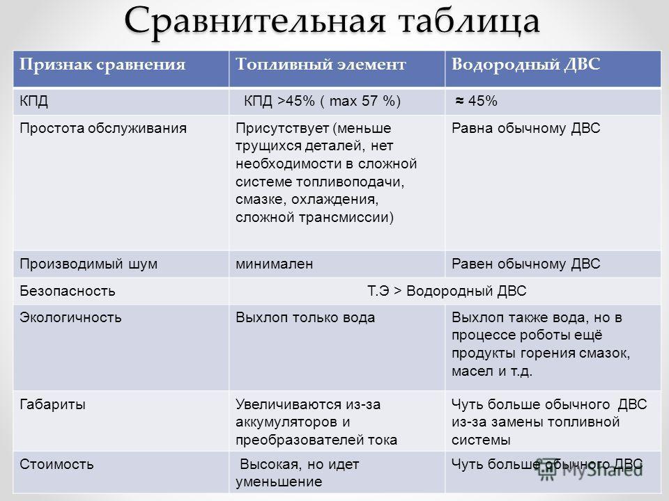 Сравнительная таблица Признак сравнения Топливный элемент Водородный ДВС КПД КПД >45% ( max 57 %) 45% Простота обслуживания Присутствует (меньше трущихся деталей, нет необходимости в сложной системе топливоподачи, смазке, охлаждения, сложной трансмис